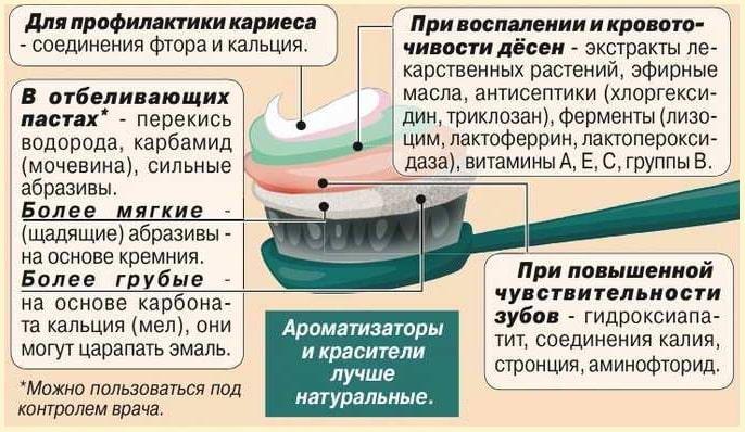 Правильный выбор зубной пасты